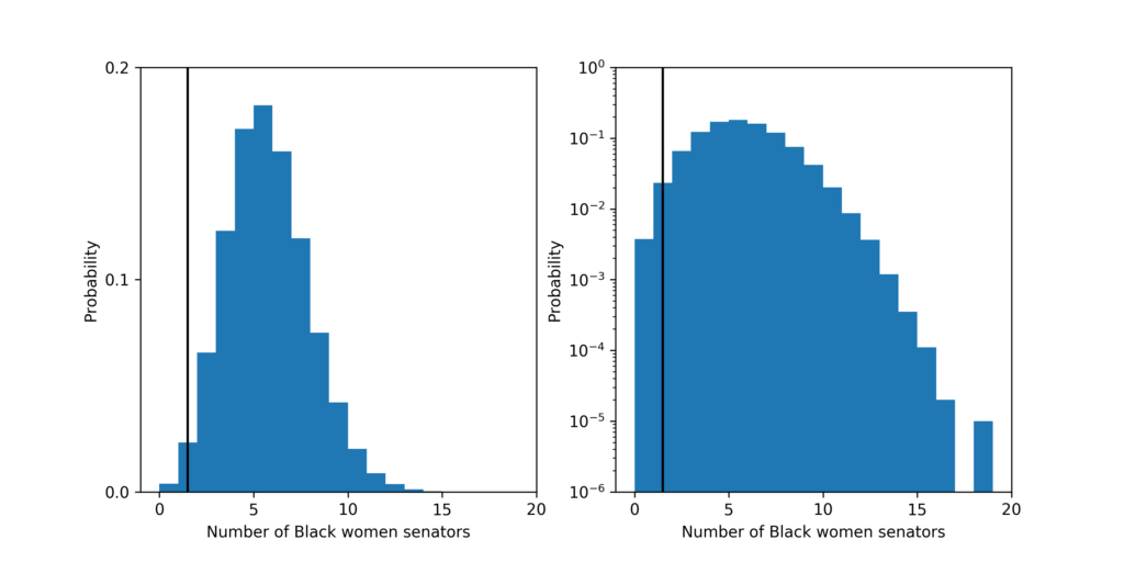 The probability distribution for the number of Black Women senators under the fair model. Left plot is linear y-scale and right plots is log y-scale. The vertical black line shows the current number of Black women: 1, in the Senate.