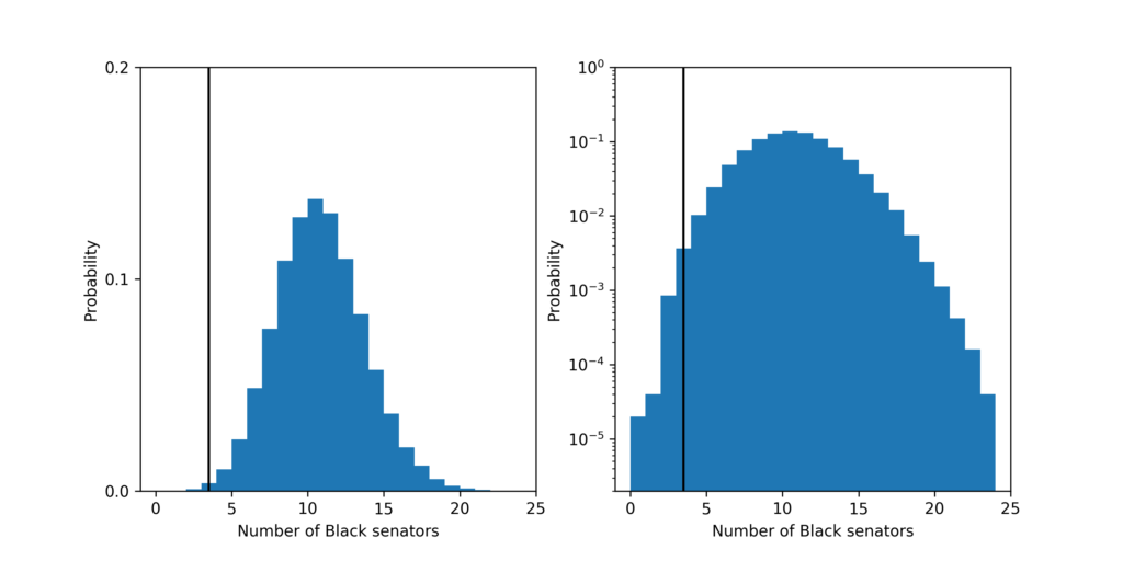 The probability distribution for the number of Black senators under the fair model. Left plot is linear y-scale and right plots is log y-scale. The vertical black line shows the current number of Black people: 3, in the Senate.