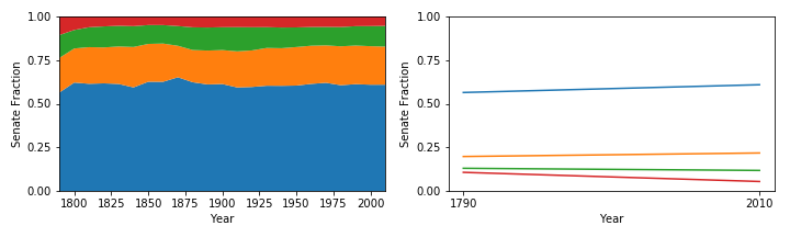 The plot on the left shows the four percentile divisions over time since the 1790 census. The plot on the right are lines connecting the fractions per division (not stacked) for 1790 and 2010 only.